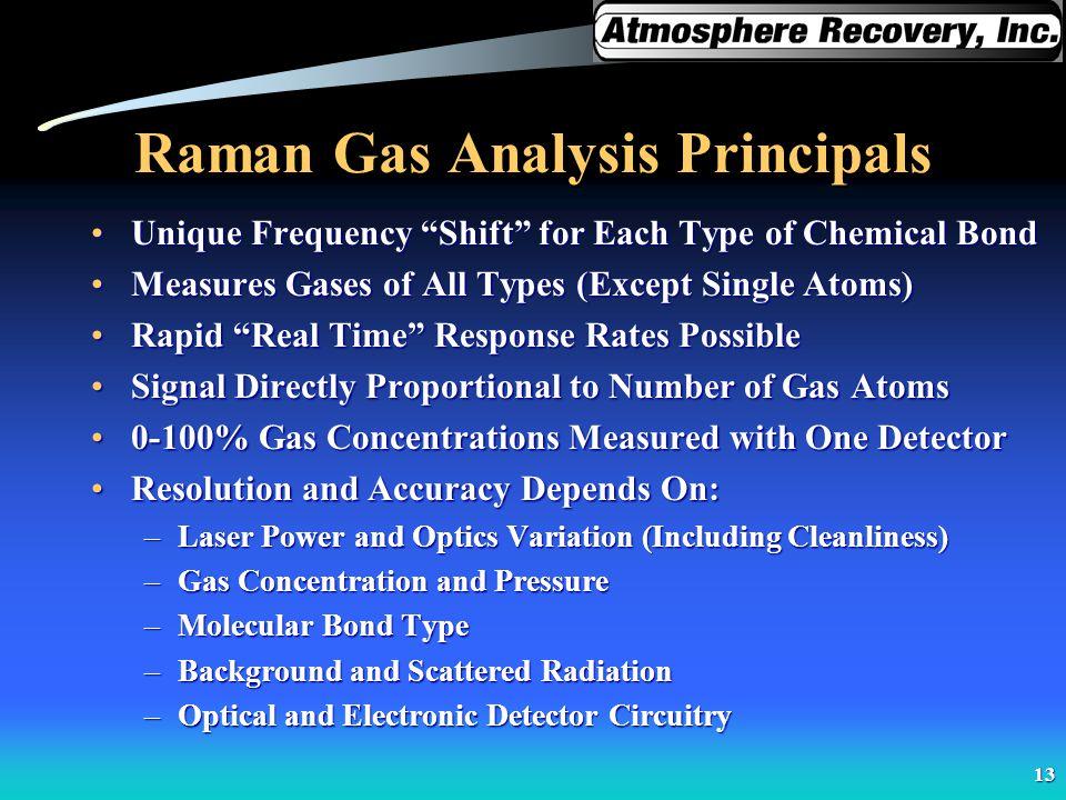 Raman Gas Analysis Principals
