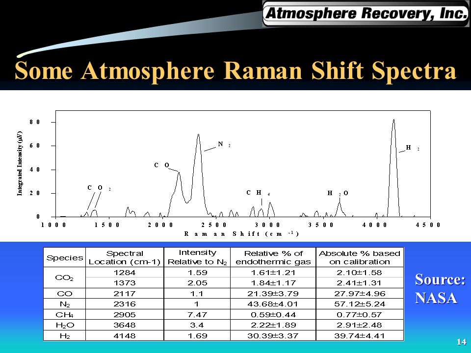 Some Atmosphere Raman Shift Spectra