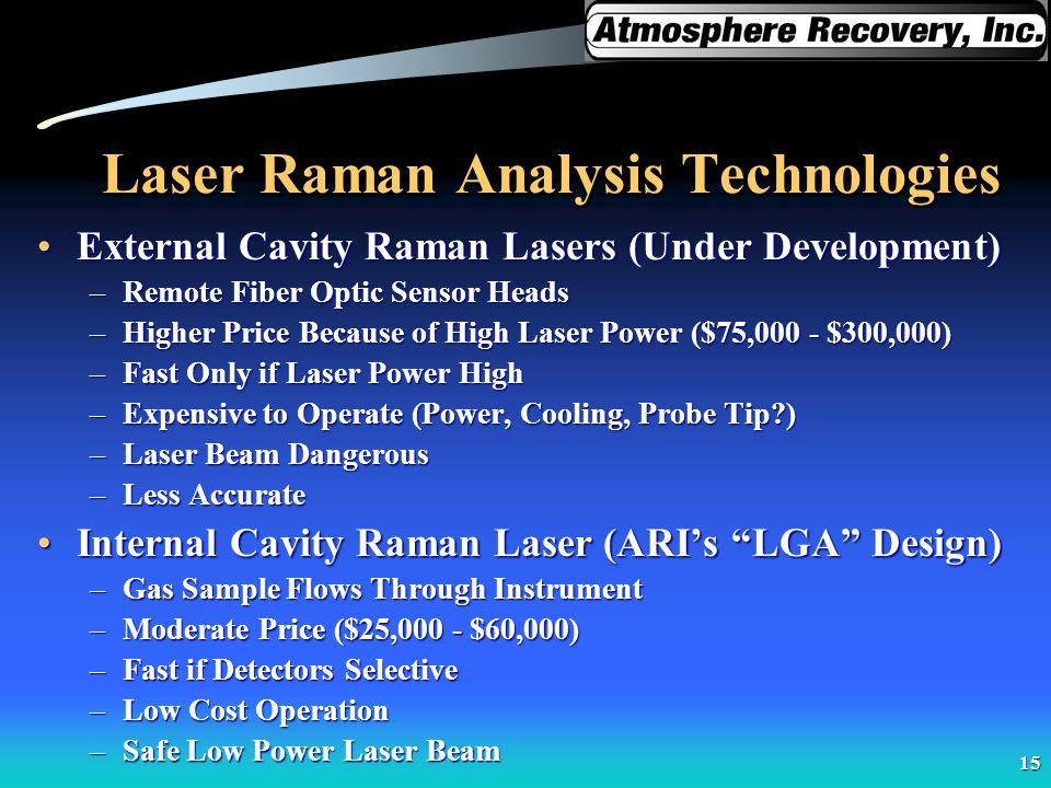 Laser Raman Analysis Technologies