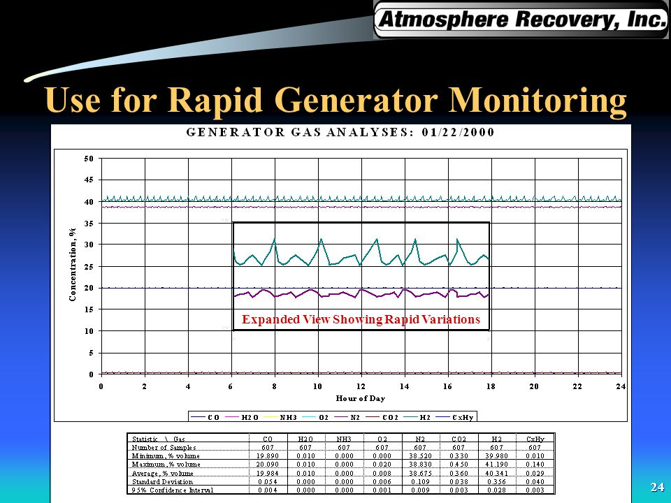 Use for Rapid Generator Monitoring
