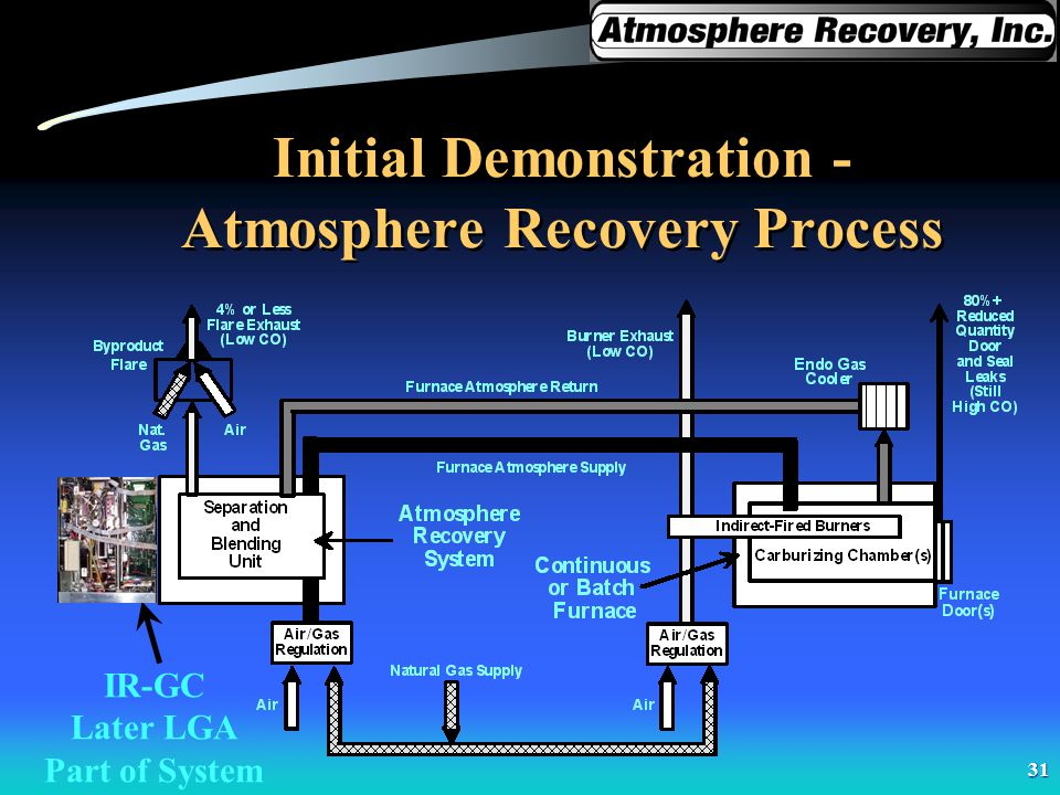Initial Demonstration - Atmosphere Recovery Process