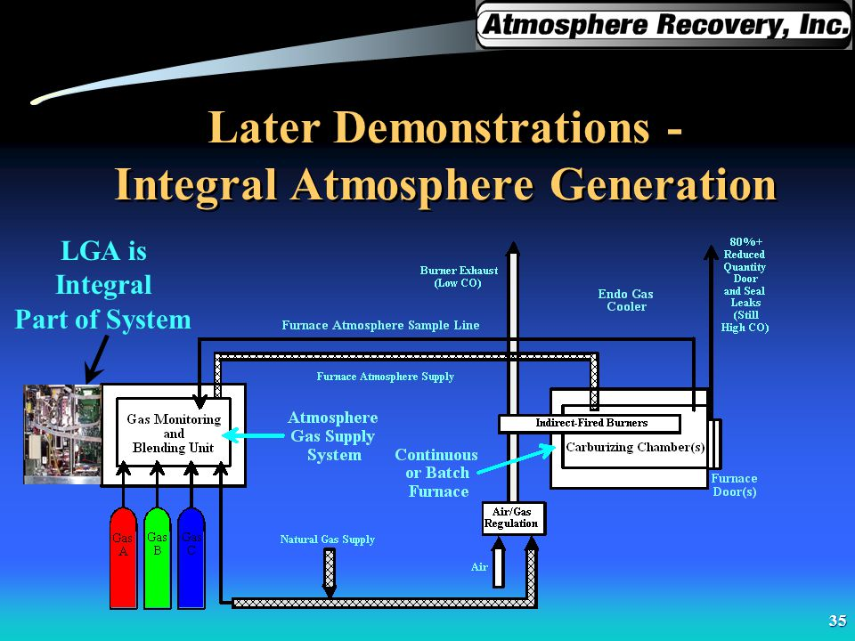 Later Demonstrations - Integral Atmosphere Generation