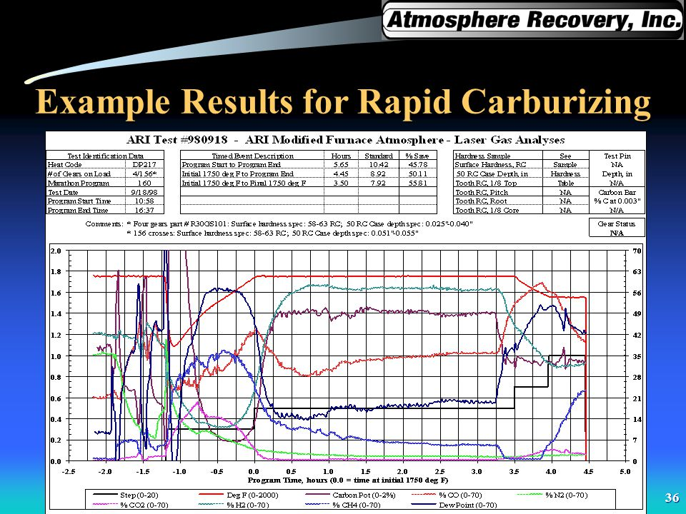 Example Results for Rapid Carburizing