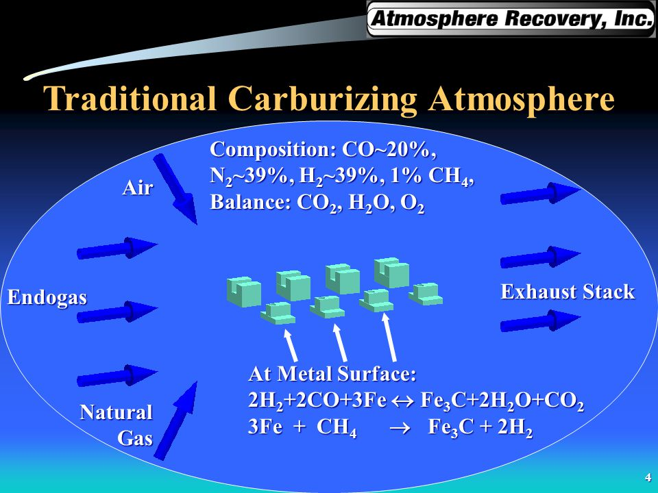 Traditional Carburizing Atmosphere