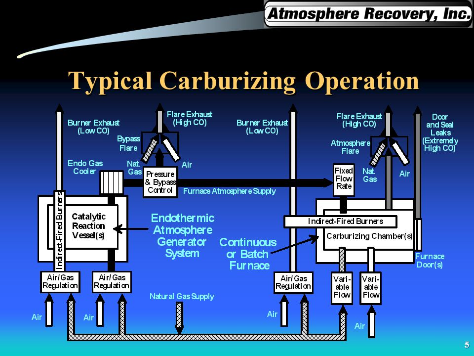 Typical Carburizing Operation