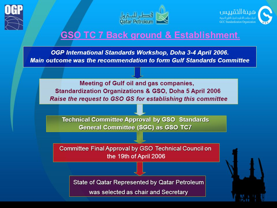 GSO TC 7 Back ground & Establishment.