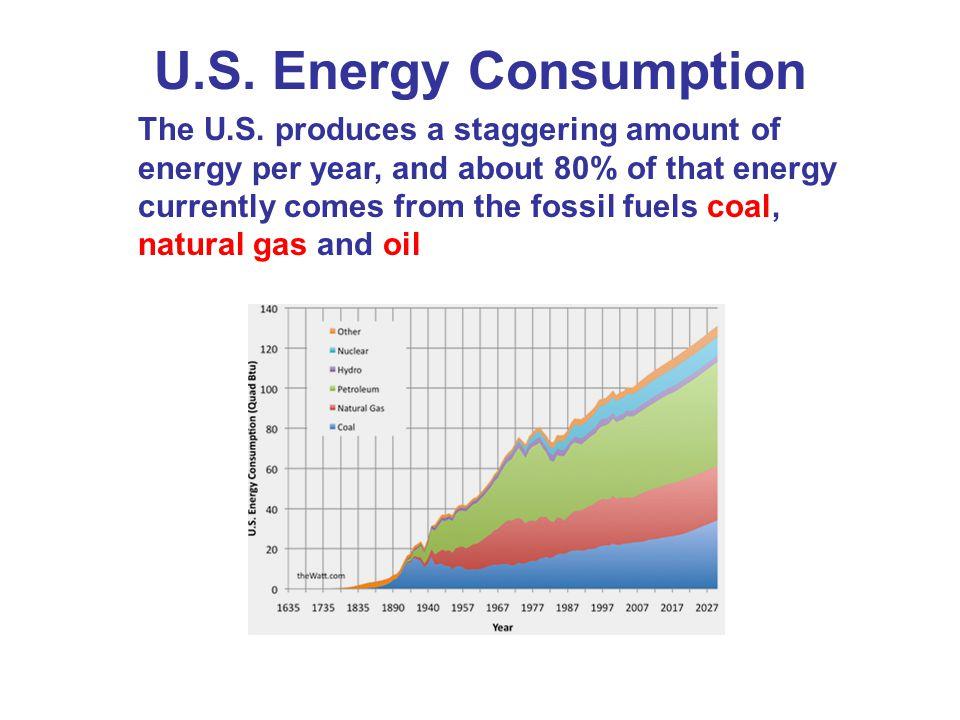 U.S. Energy Consumption
