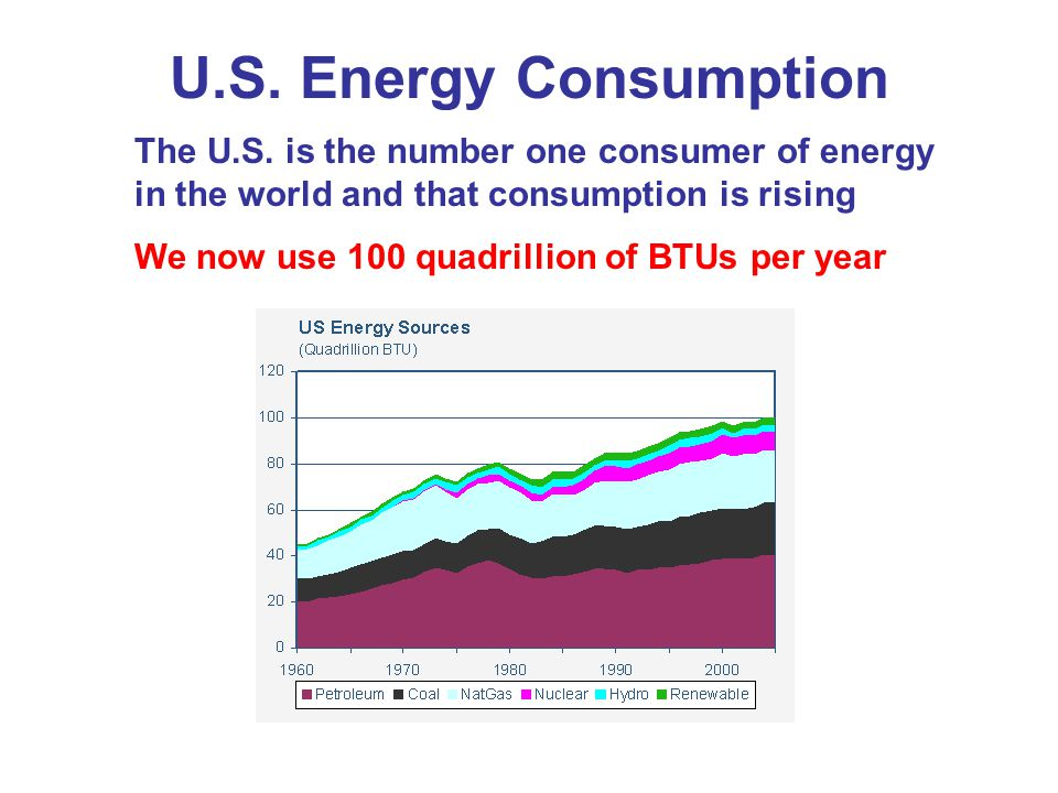 U.S. Energy Consumption The U.S. is the number one consumer of energy in the world and that consumption is rising.