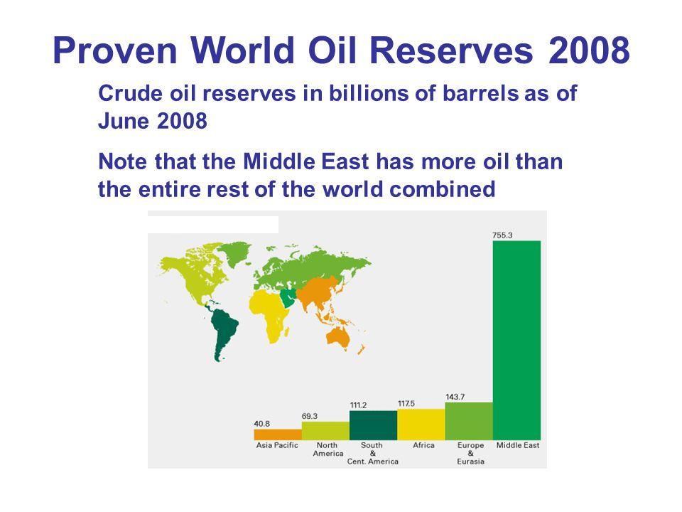 Proven World Oil Reserves 2008