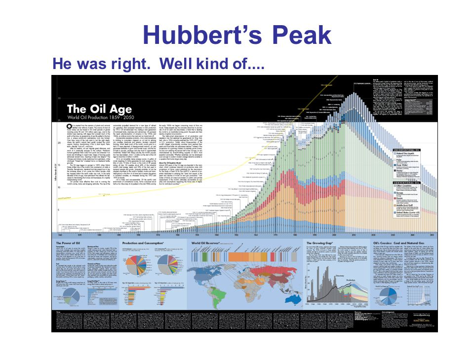 Hubbert's Peak He was right. Well kind of....