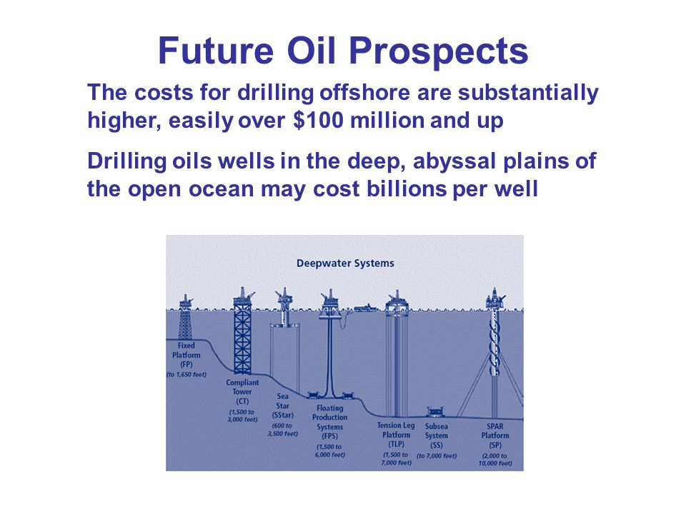 Future Oil Prospects The costs for drilling offshore are substantially higher, easily over $100 million and up.