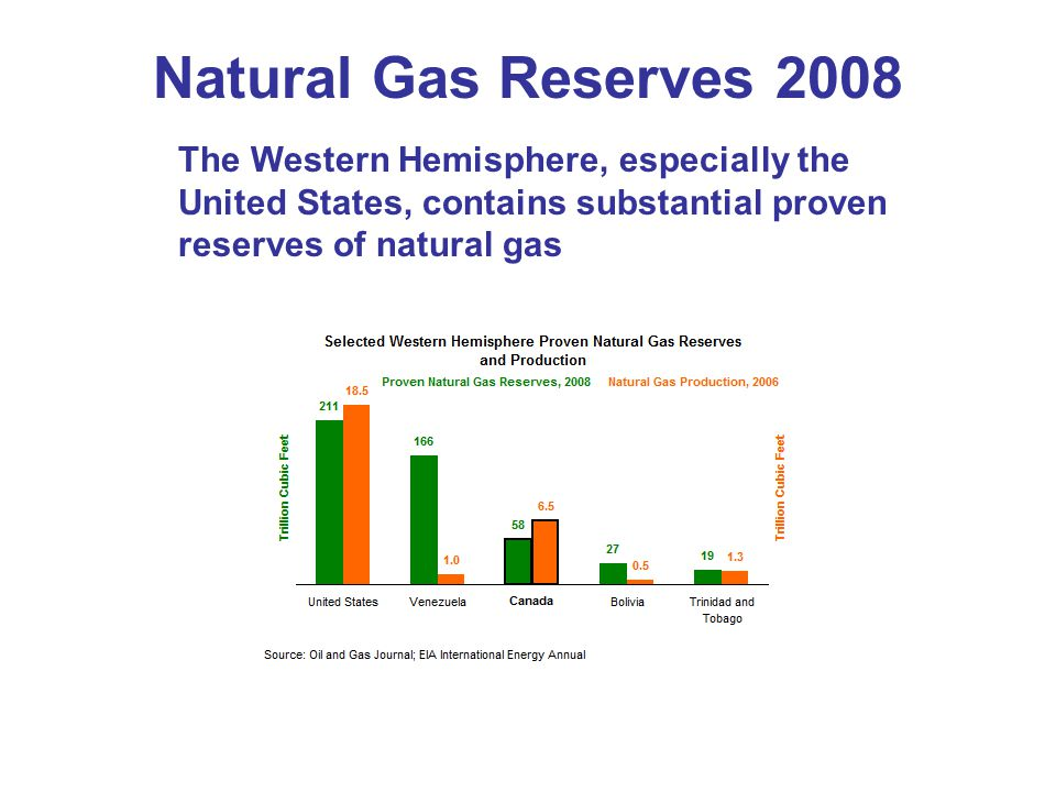 Natural Gas Reserves 2008 The Western Hemisphere, especially the United States, contains substantial proven reserves of natural gas.