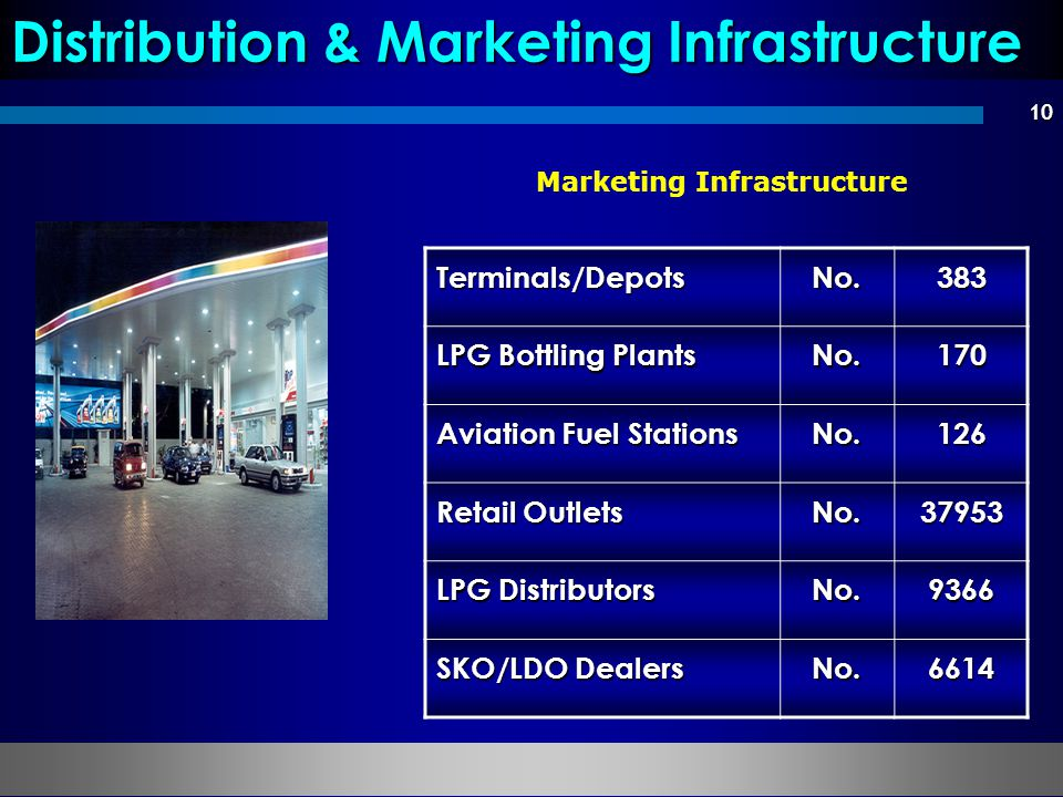 Distribution & Marketing Infrastructure