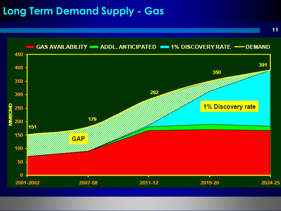 Long Term Demand Supply - Gas