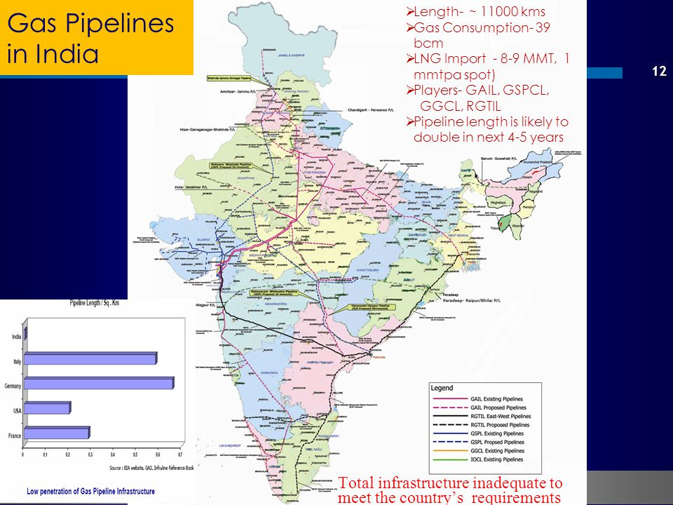 Gas Pipelines in India. Length- ~ 11000 kms. Gas Consumption- 39 bcm. LNG Import - 8-9 MMT, 1 mmtpa spot)