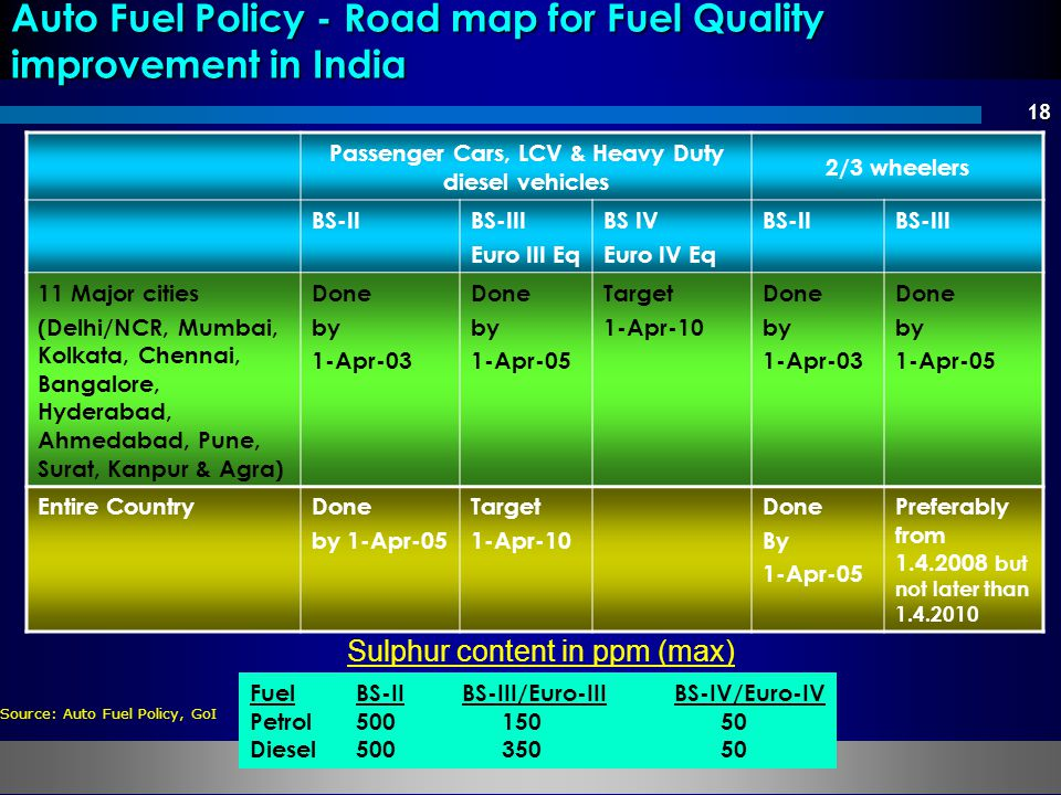 Auto Fuel Policy - Road map for Fuel Quality improvement in India