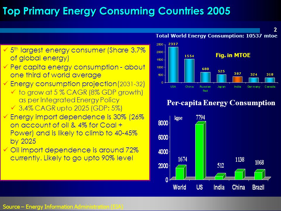 Top Primary Energy Consuming Countries 2005