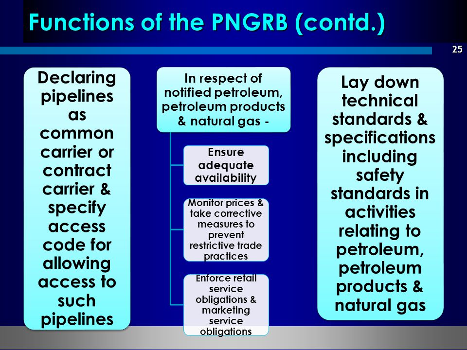 Functions of the PNGRB (contd.)