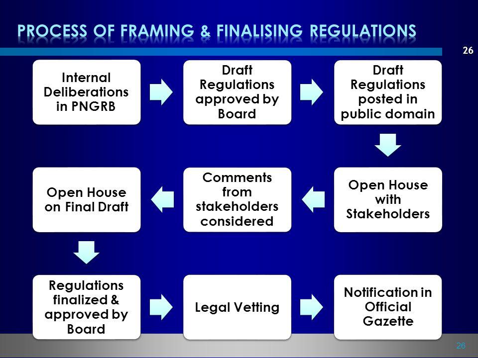 PROCESS OF FRAMING & FINALISING REGULATIONS
