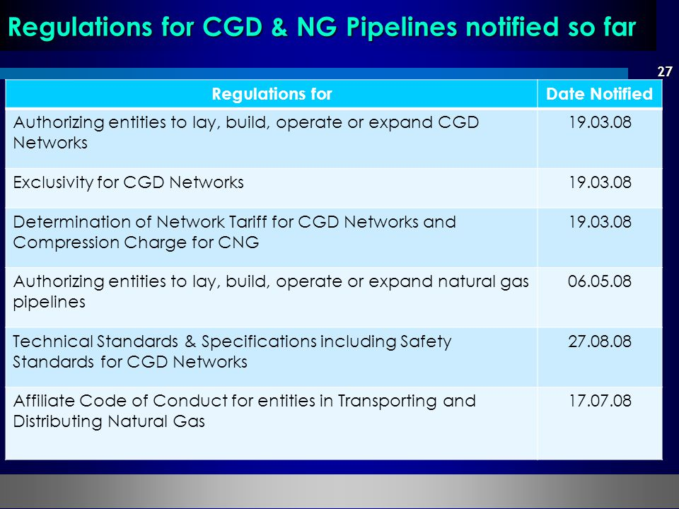 Regulations for CGD & NG Pipelines notified so far