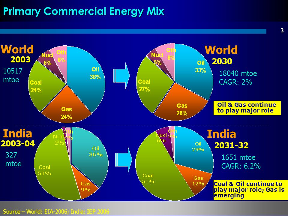 Primary Commercial Energy Mix