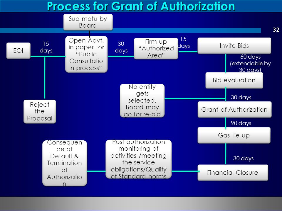 Process for Grant of Authorization