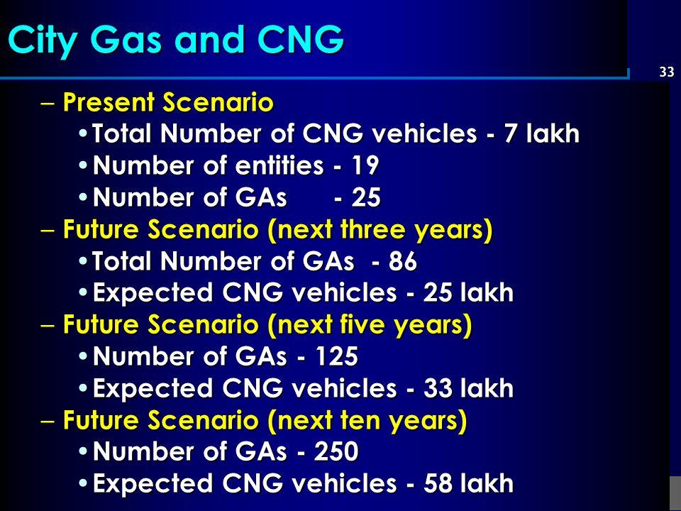 City Gas and CNG Present Scenario