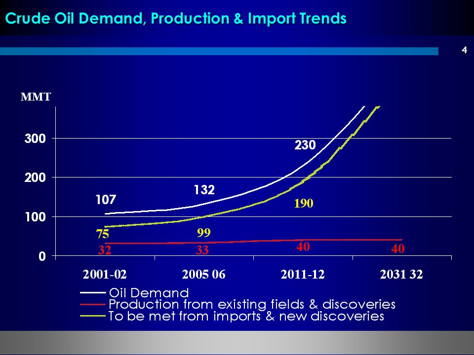 Crude Oil Demand, Production & Import Trends