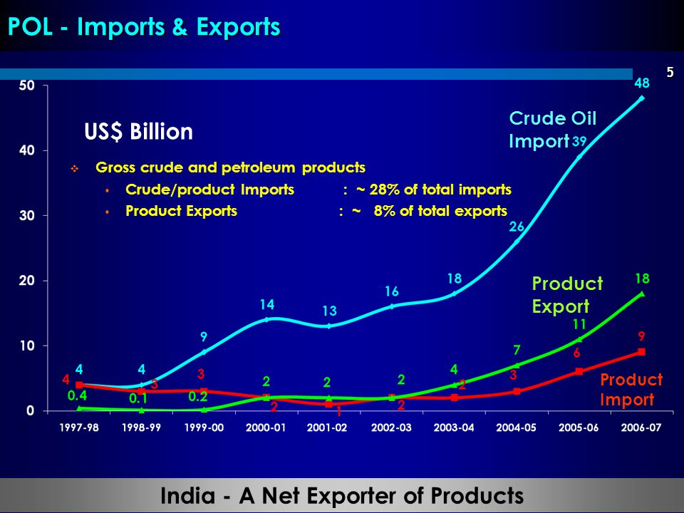 India - A Net Exporter of Products