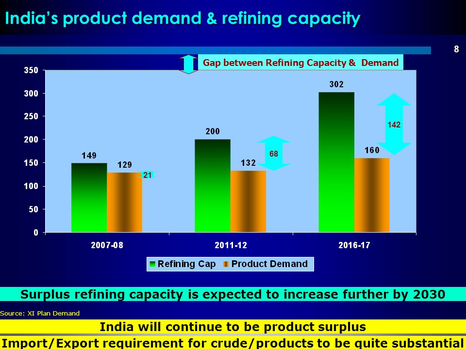 India's product demand & refining capacity