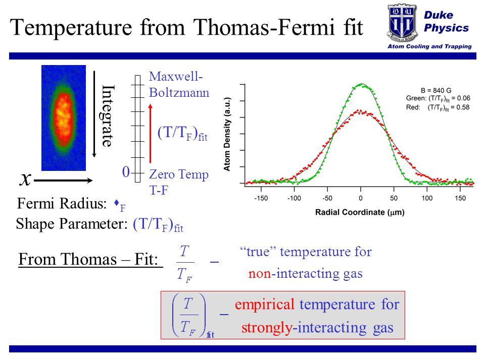 Temperature from Thomas-Fermi fit