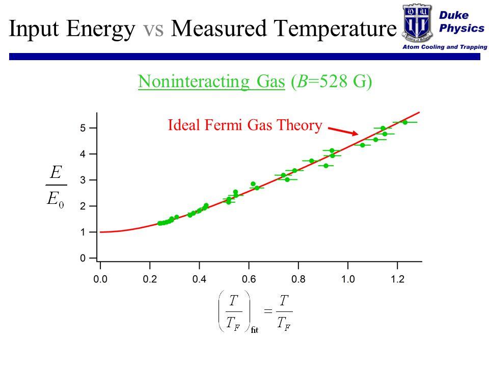 Input Energy vs Measured Temperature
