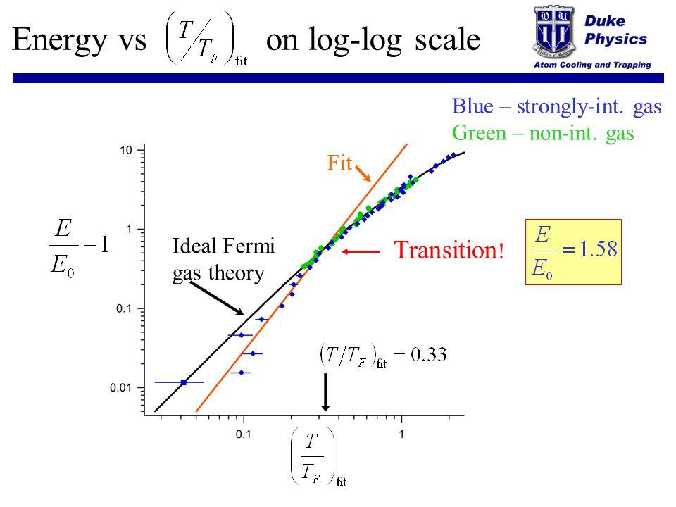 Energy vs on log-log scale