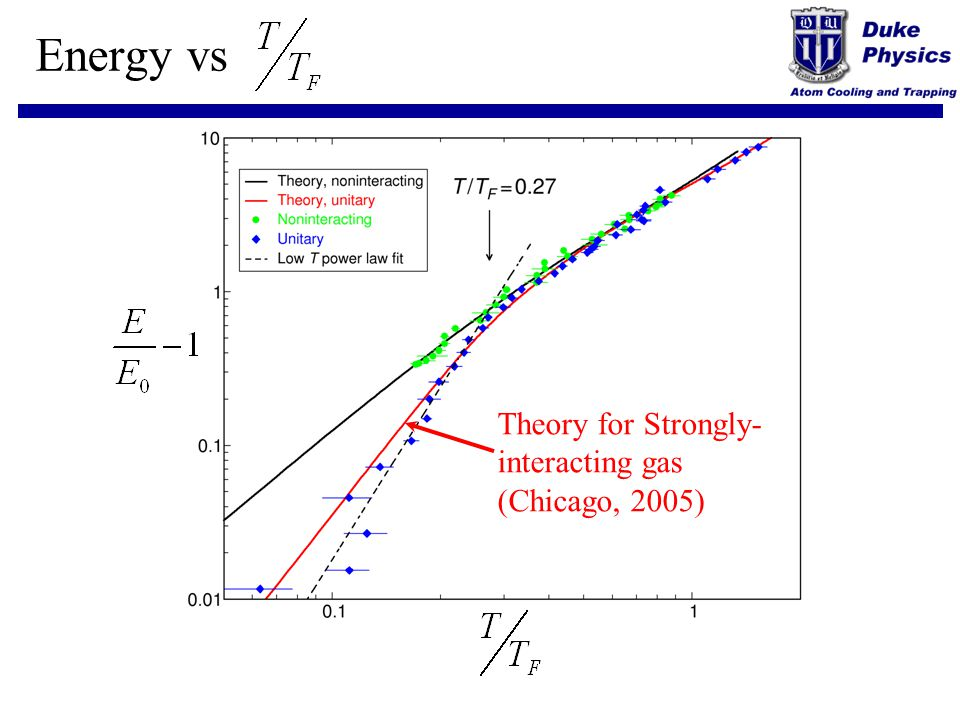 Energy vs Theory for Strongly- interacting gas (Chicago, 2005)