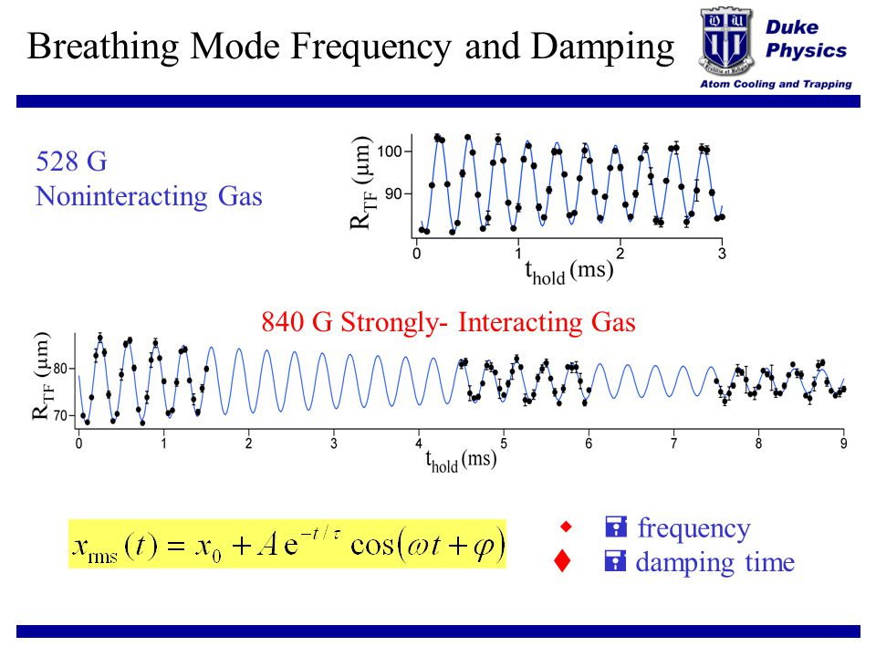 Breathing Mode Frequency and Damping