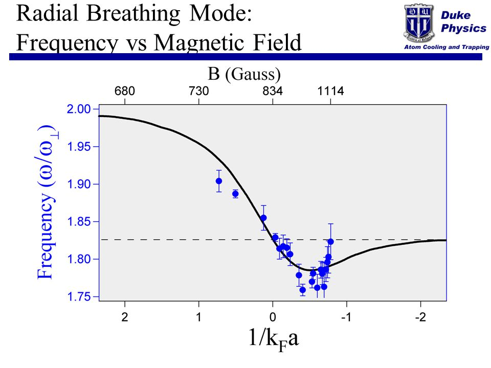Radial Breathing Mode: Frequency vs Magnetic Field