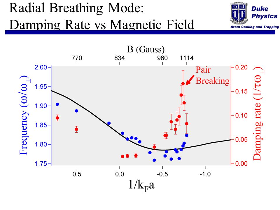 Radial Breathing Mode: Damping Rate vs Magnetic Field