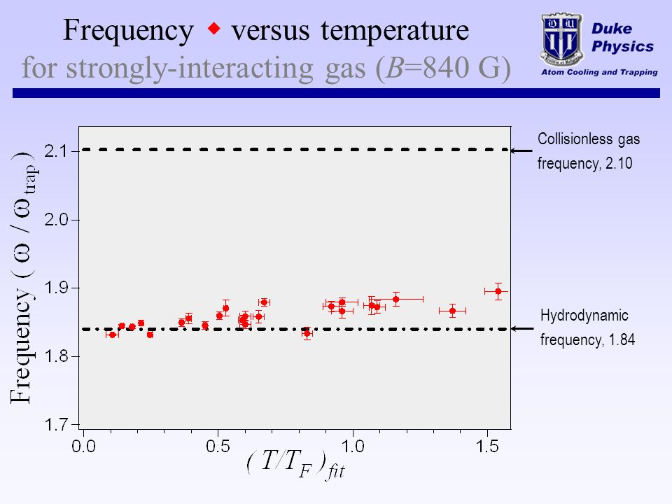Frequency w versus temperature for strongly-interacting gas (B=840 G)
