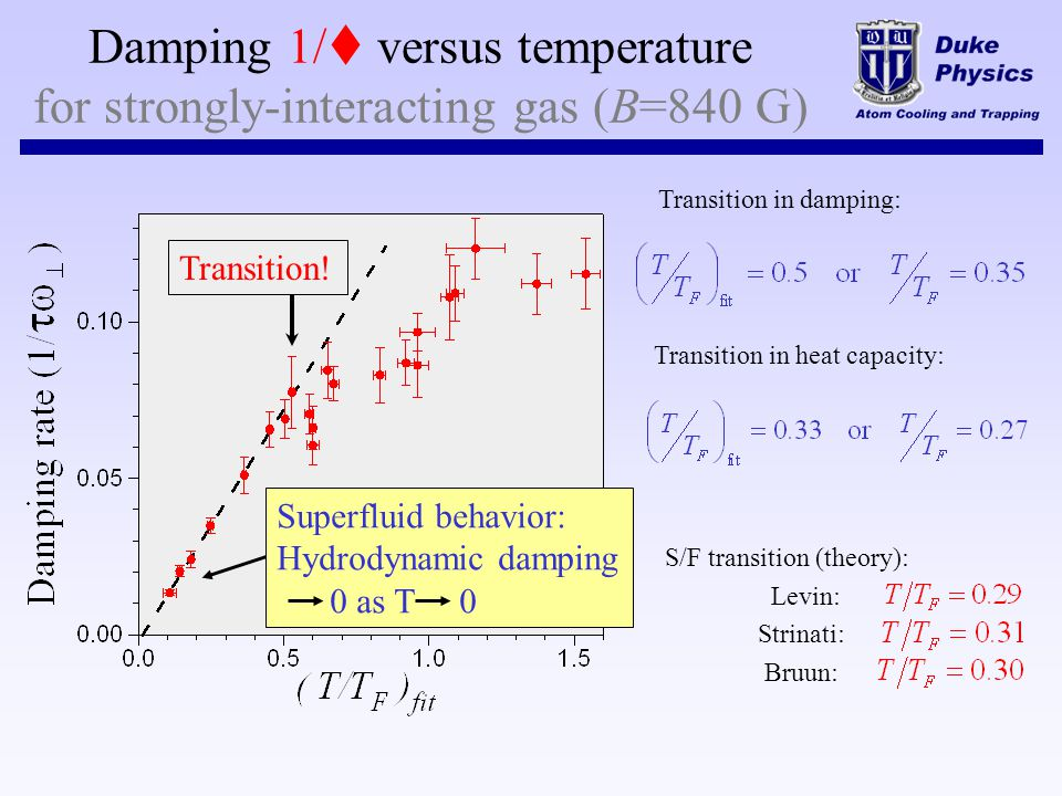 Damping 1/t versus temperature for strongly-interacting gas (B=840 G)