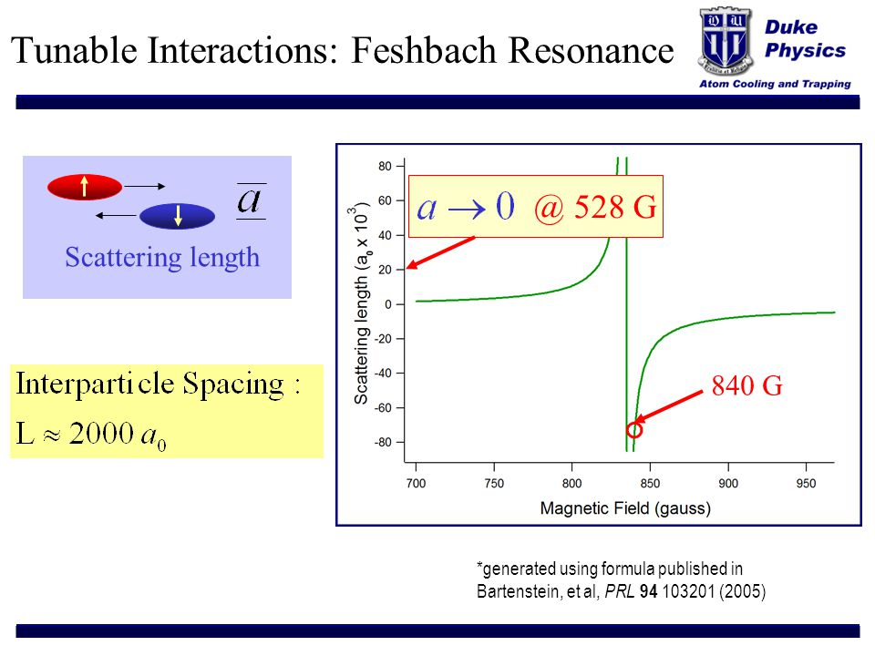 Tunable Interactions: Feshbach Resonance