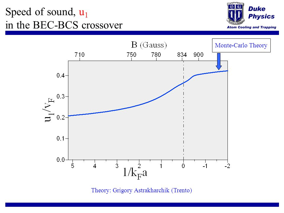 Speed of sound, u1 in the BEC-BCS crossover