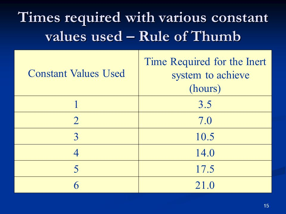 Times required with various constant values used – Rule of Thumb