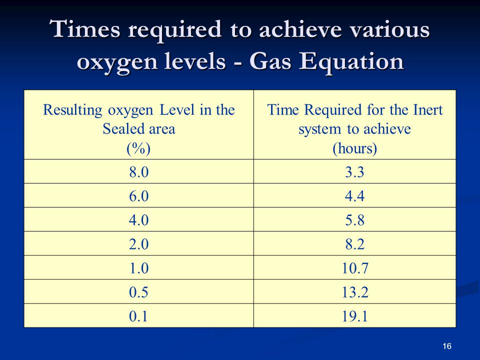 Times required to achieve various oxygen levels - Gas Equation
