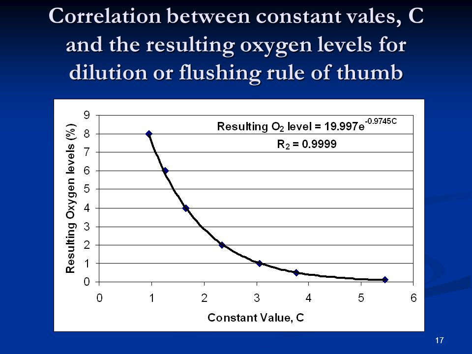 Correlation between constant vales, C and the resulting oxygen levels for dilution or flushing rule of thumb