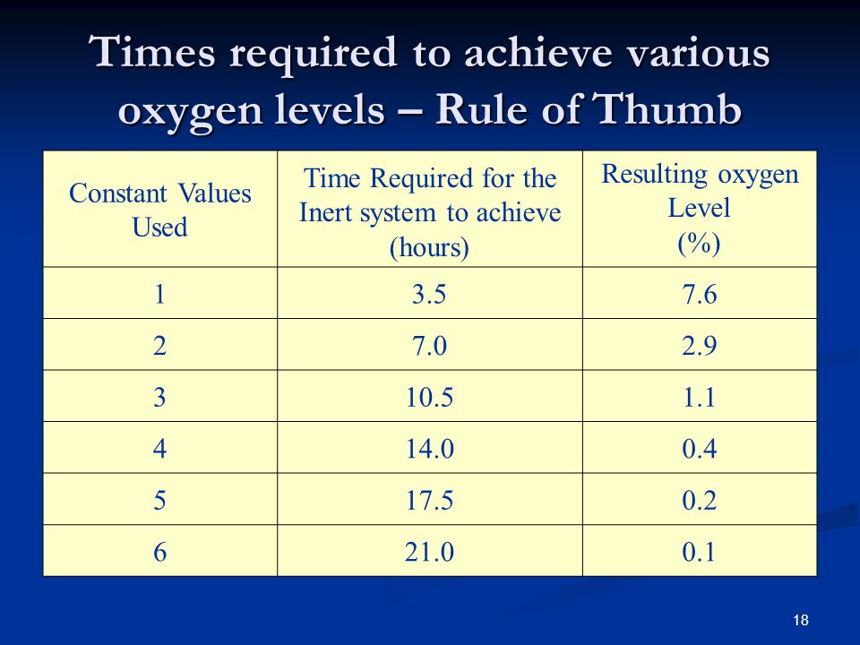 Times required to achieve various oxygen levels – Rule of Thumb
