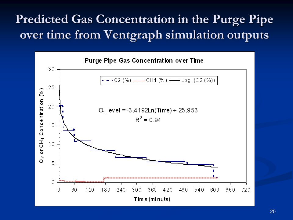 Predicted Gas Concentration in the Purge Pipe over time from Ventgraph simulation outputs