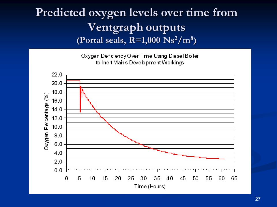 Predicted oxygen levels over time from Ventgraph outputs (Portal seals, R=1,000 Ns2/m8)