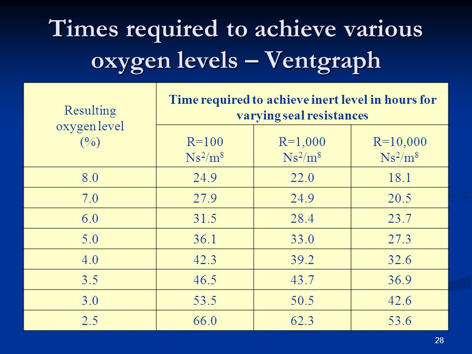 Times required to achieve various oxygen levels – Ventgraph