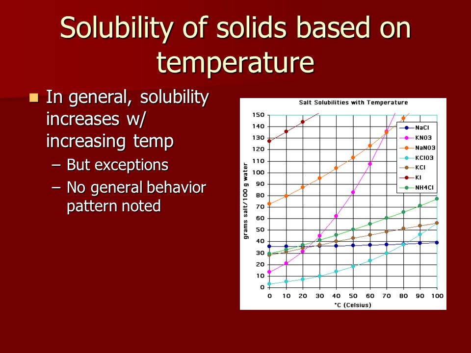 Solubility of solids based on temperature