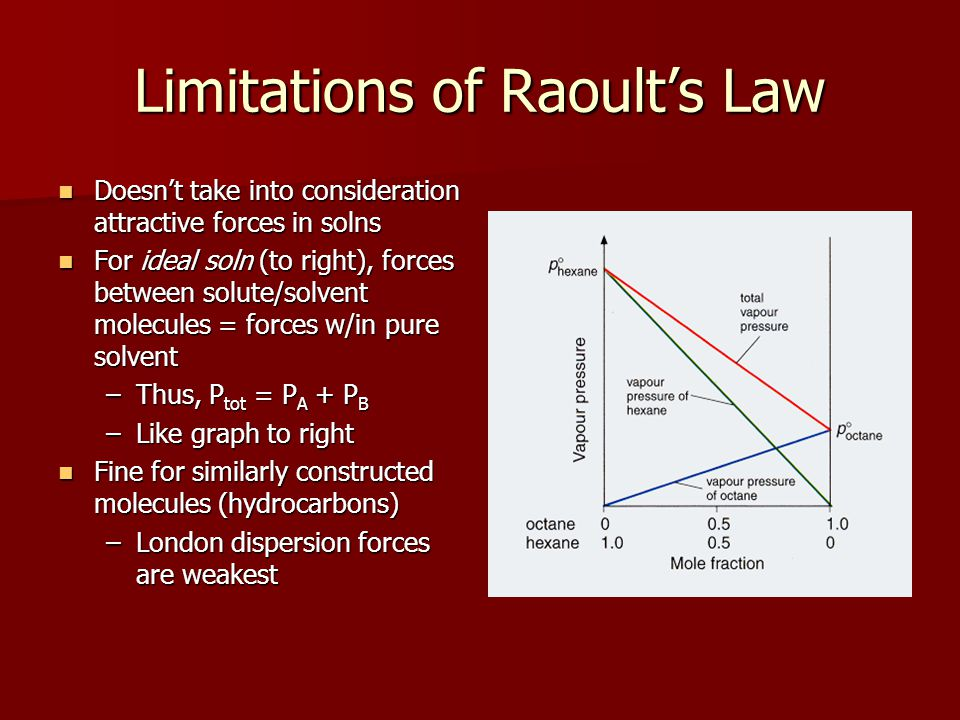 Limitations of Raoult's Law